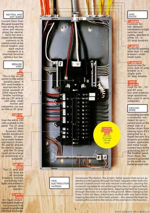 how a circuit breaker works electric panel box information rh popularmechanics com Electrical Ground Rod Installation NEC Grounding Satellite Mobile Home To