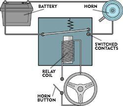 54c7fcf86563b_ _fixadeadhornrelay de?fill=160 137&resize=480 * fixing a dead horn car horn wiring diagram at mifinder.co
