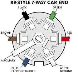 towing package wiring diagram wiring diagrams rh katagiri co rv plug wiring diagram trailer 7 pin rv plug wiring diagram