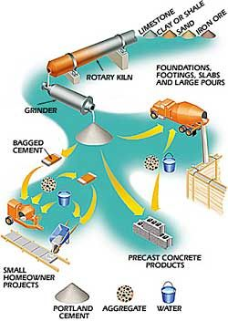How It Works: Concrete