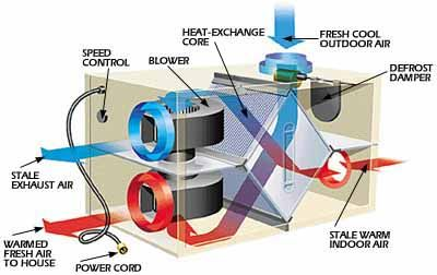 How it works heat recovery ventilator for Pool ventilation design