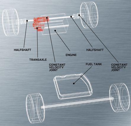 How It Works: The Drivetrain