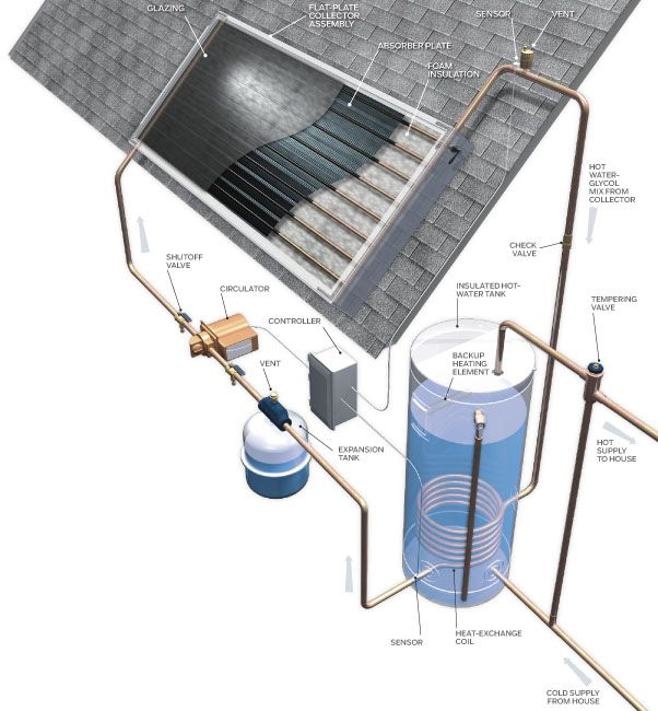 Solar Hot Water Heating - Systems for Solar Water Heaters