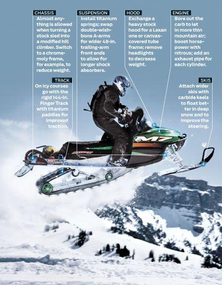 World Championship Snowmobile Hill Climb