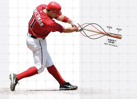 Baseball Physics: Anatomy of a Home Run