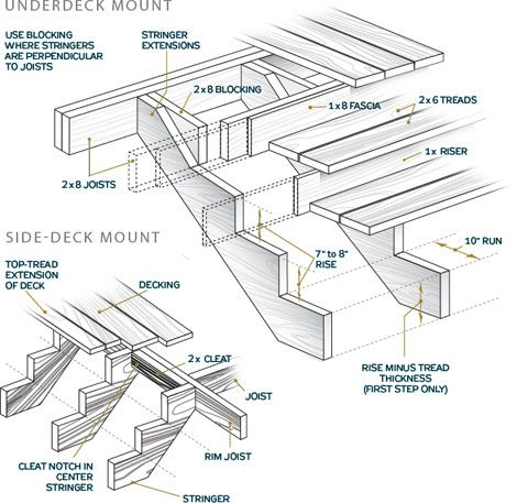 how to build stairs stairs design plans rh popularmechanics com how to frame a staircase opening how to frame a winding staircase