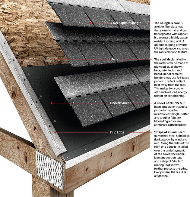 Roof Repair Basics How Your House Works