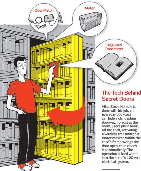Build A Bat Cave With Hidden Rooms Secret Bookshelves Plan