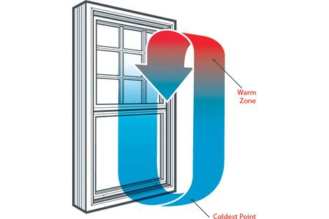 Window Theory Seal Windows For A More Efficient Home