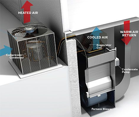 staying cool how to replace your old central air conditioner. Black Bedroom Furniture Sets. Home Design Ideas