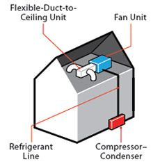 Staying Cool: How to Replace Your Old Central Air Conditioner