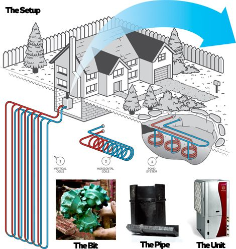 The Guide To Home Geothermal Energy