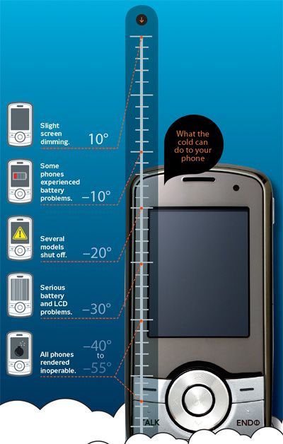 Does Cold Weather Injure Cell Phones? Abusive Lab Test