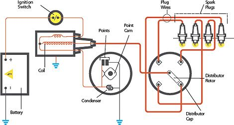 points and condenser wiring diagram trusted wiring diagrams u2022 rh sivamuni com