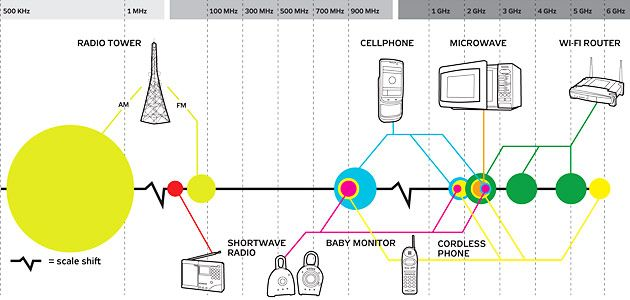 Preventing Radio-Frequency Interference - Wireless Bandwidth