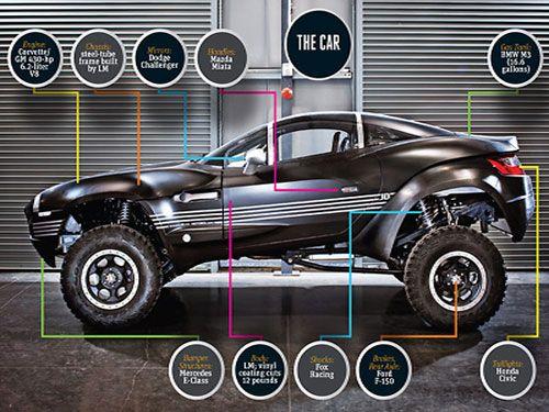 Build A Car >> How To Build A Car
