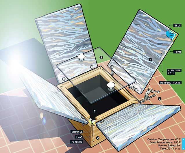 Build a Hot-Box Solar Oven