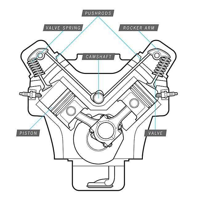 Hei Wiring Schematic HEI Distributor Wiring Diagram Wiring