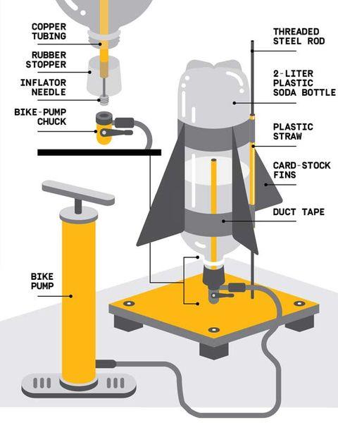 1 Liter Bottle Water Rocket: Early Adopter: Build This Backyard Water Rocket
