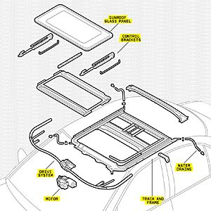 Jeep Aw4 Transmission Wiring Diagram likewise 1998 Plymouth Voyager Fuse Box Diagram besides T13883485 Drl module 2002 kia spectra in addition Honda Engine Diagram additionally How To Repair An Ailing Sunroof 12203649. on pontiac sunfire wiring diagram