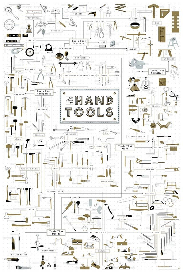 Your Shop Needs This Immaculate Tool Infographic