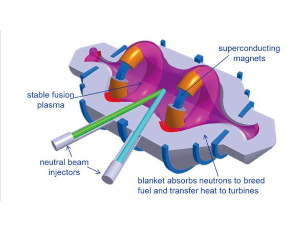Lockheed Martin Claims Fusion Power in 10 Years. Should We Believe Them?