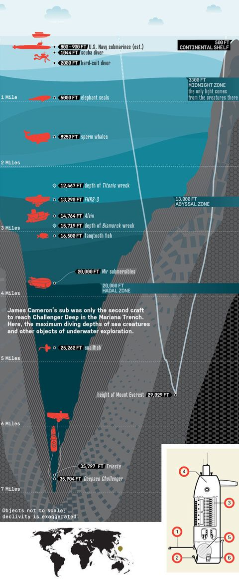 Record breaking mariana trench dive james camerons deep ocean just how deep in the deepest point in the ocean heres a handy guide mapping james camerons descent to the challenger deep back in march sciox Image collections
