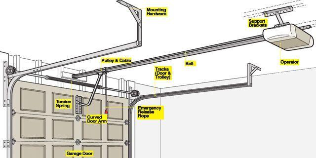 garage door opener 101 how a garage door works rh popularmechanics com garage door schematic garage door opener schematic