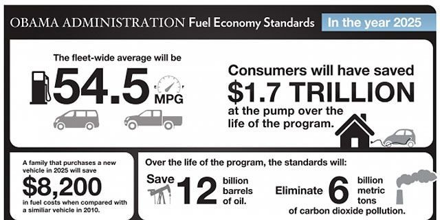 Obama Announces 54.5 mpg CAFE Standard by 2025