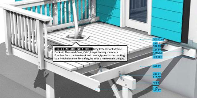 Go High-Tech for a Better Backyard Deck