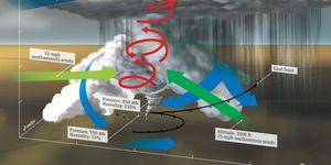 Tornado Safety - What to Do During a Tornado