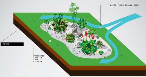 Berm French Drain Dry Well Swale 5 Ways To Stop