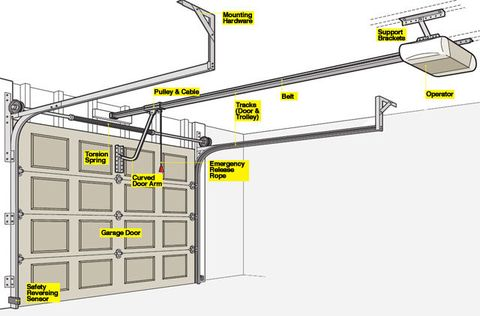 Garage door opener 101 how a garage door works for Garage door replacement motor
