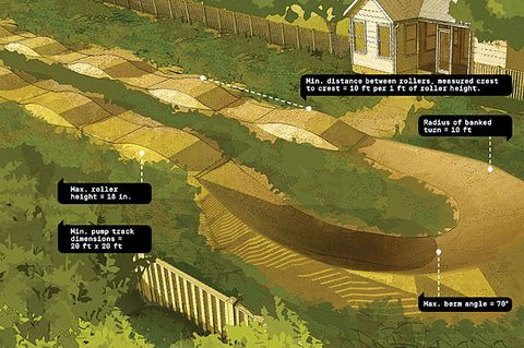 Backyard Pumptrack how to build your own backyard bike track