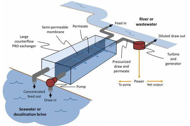 PM/AM: Seawater Could Power Water Treatment Plants