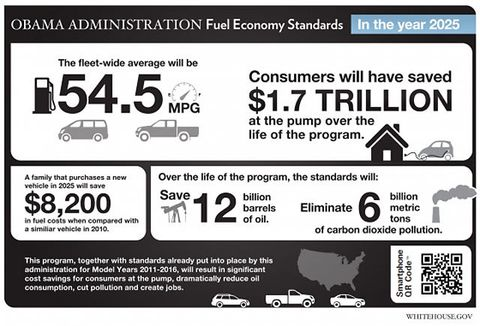 President Barack Speaks On Fuel Efficiency Standards For Model Years 2017 2025 Cars And