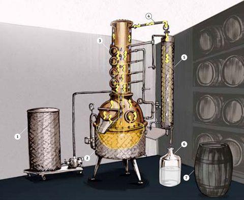 How Distilling Works