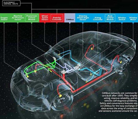 Outstanding How It Works The Computer Inside Your Car Wiring Digital Resources Minagakbiperorg