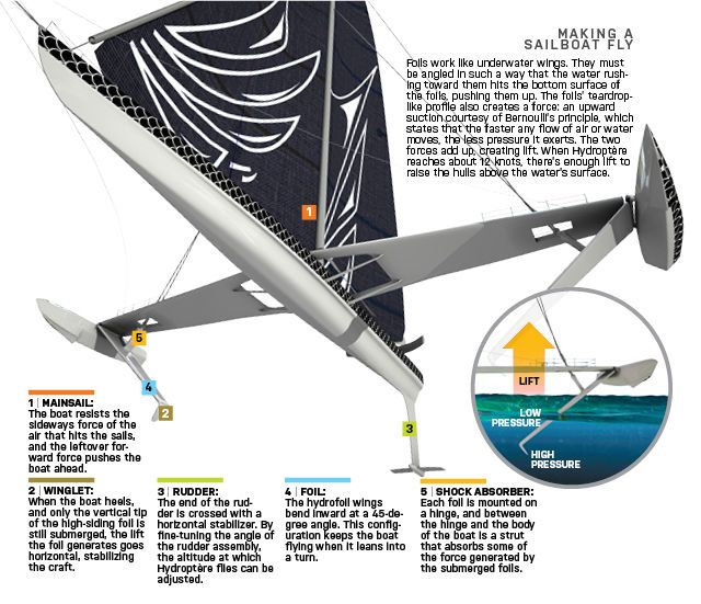 How to Make a Sailboat Fly