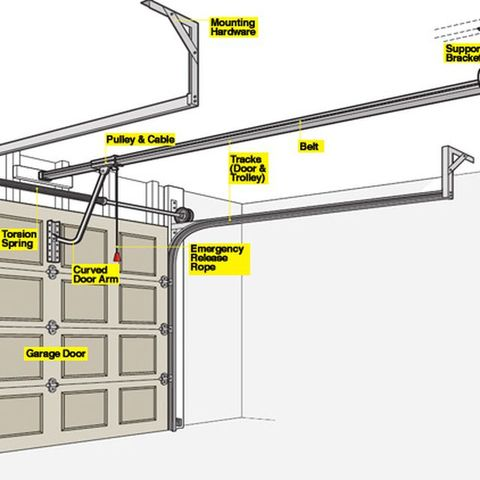 Garage Door Opener 101 - How a Garage Door Works