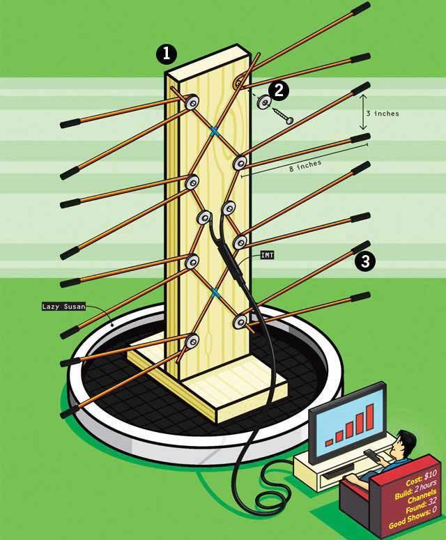 Cut the Cable! Build Your Own Digital TV Antenna