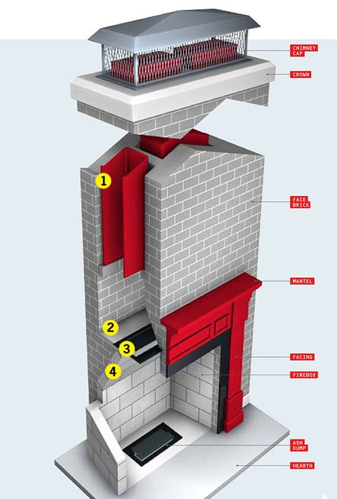 How Your House Works Fireplace
