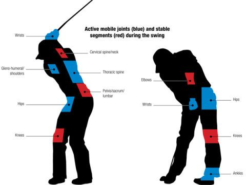 Correct Wrist Action In Golf Swing