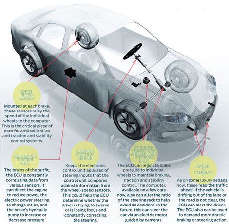 Is Your Car Smarter Than You Are?