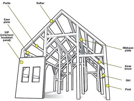 A House With No Nails Building A Timber Frame Home