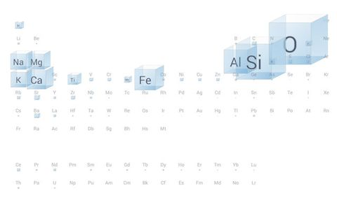Check out googles interactive periodic table of elements a plain old poster of the periodic table of elements can tell you a lot about them like their atomic numbers atomic weights and chemical symbols urtaz Images