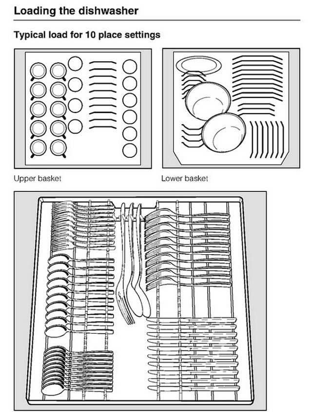 The Right Way to Load Your Dishwasher, Illustrated