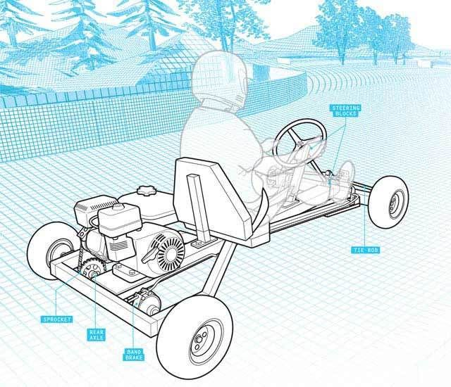How to Build a Go Kart in One Day