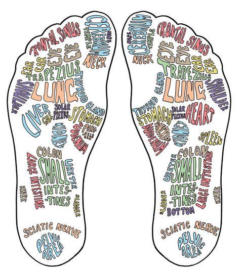 Foot reflexology diagram