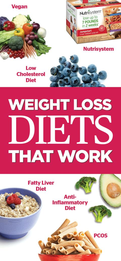 Best Diet Plans That Work - Weight Loss Plans to Help You